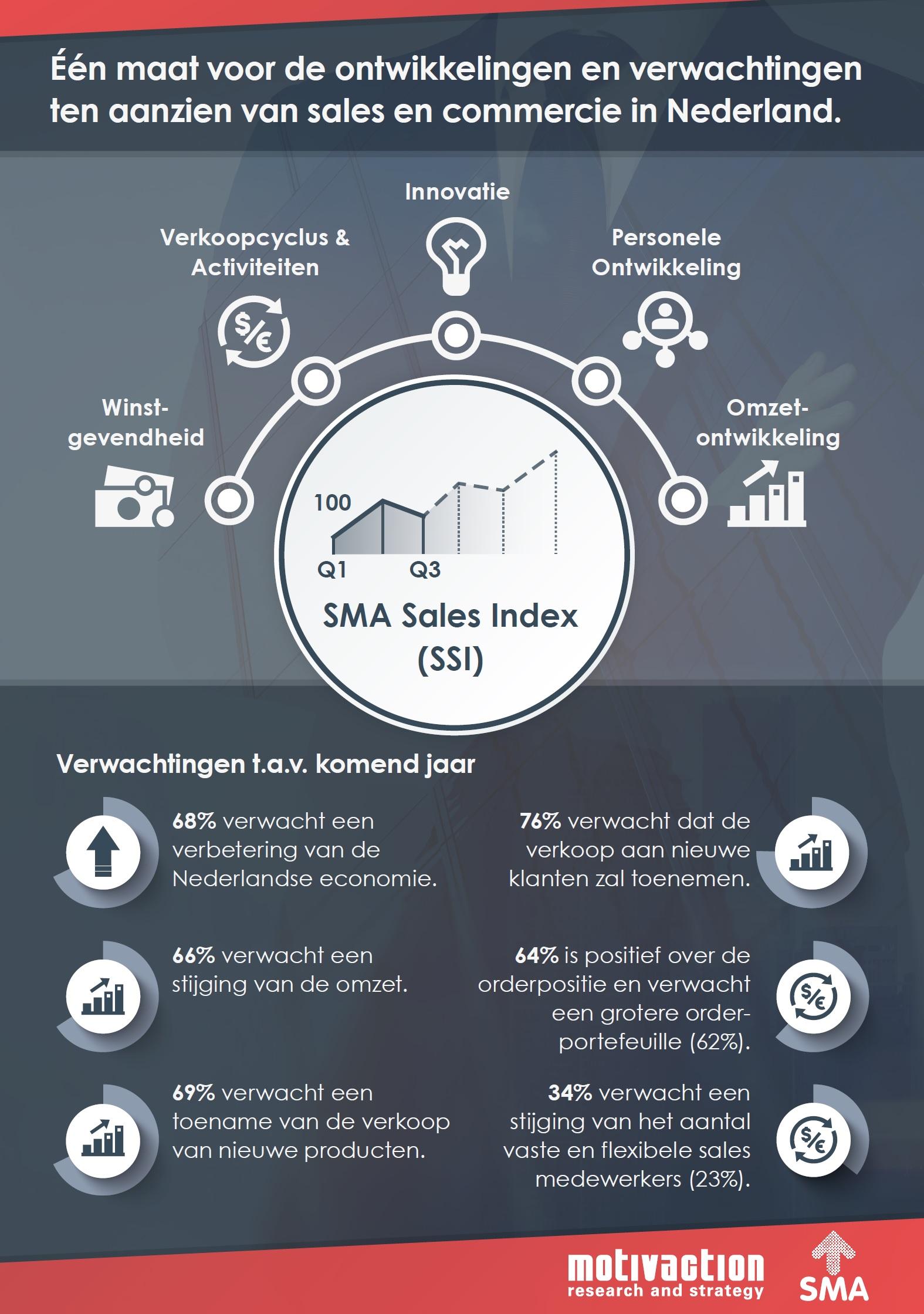 infographic sma sales index